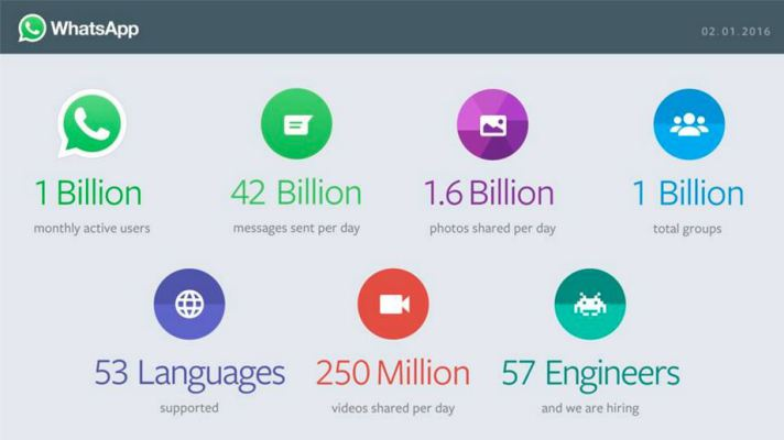 WhatsApp-crosses-1-billion-users